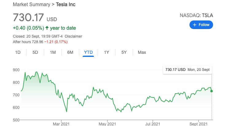 Графік цін на акції компанії Тесла (за минулий рік)